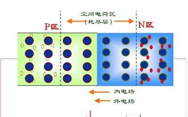 二极管PN结是如何形成的,它的工作原理如何