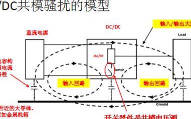 电源直流模块的电磁共模骚扰由哪些回路构成