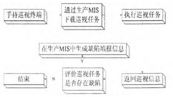 基(ji)于MIS和RFID技術的巡檢系di)呈shi)如何設計實現的