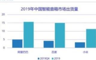 """智能音箱成為新興""""爆款""""消費電子品類,市場已被三大巨頭所占據"""