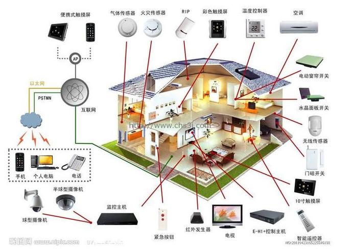 智能家居常用的是哪一些无线协议