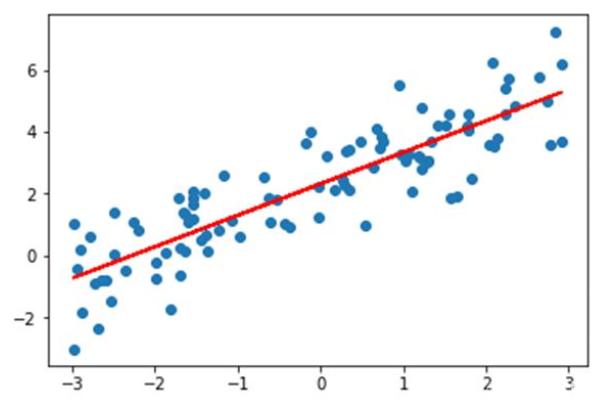 线性回归是人工智能机器学习里面最基础的算法