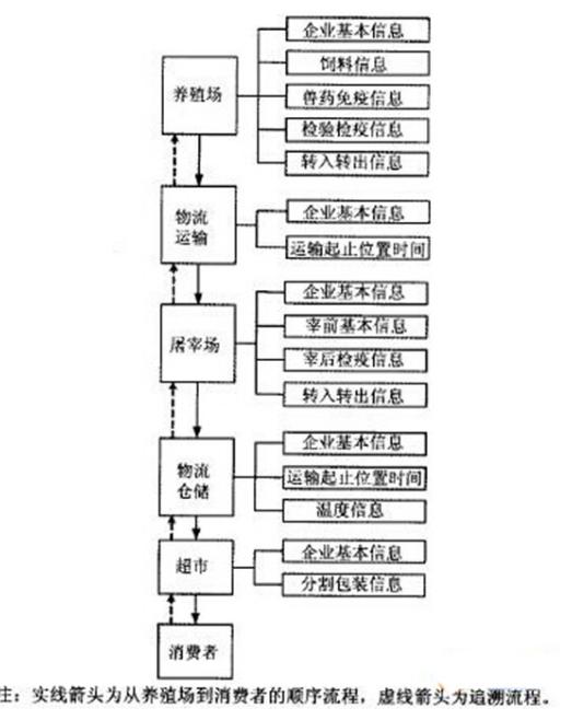 如何利用rfid來(lai)實現動(dong)物食品溯源