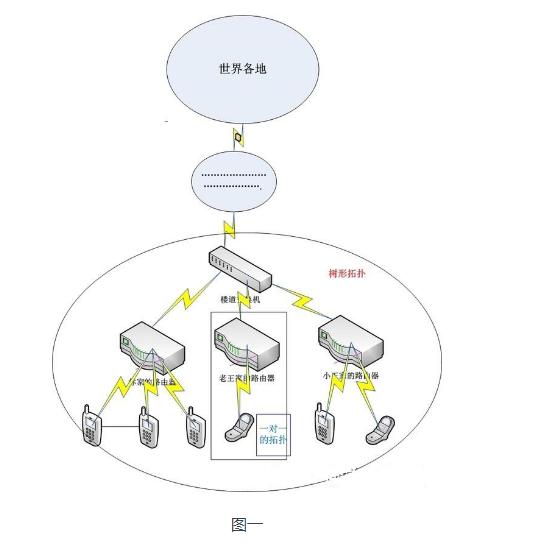 物联网行业组网技术存在怎样的差