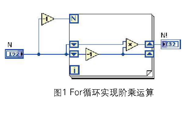 Labview初級教程之(zhi)遞歸與可重入VI的詳細資料(liao)說(shuo)明