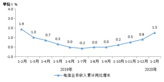 2020年1-2月份我國通信業的經濟運行情況分析
