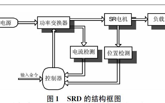 如何使用MATLAB和Simulink实现开关磁阻电机控制的仿真