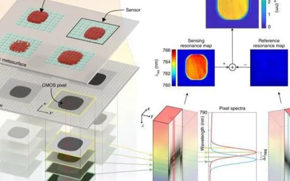 光学传感器芯片将在个性化医疗中起到重要作用