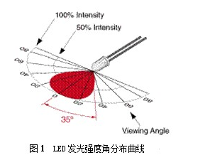 LED视角对显示屏亮度均匀性对视觉上存在什么影响