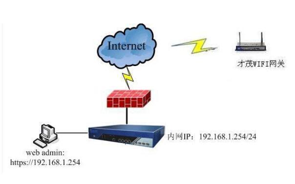 以太网和wifi的区别_以太网怎样修改WIFI密码