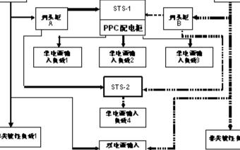 """N+1""型UPS冗余并机系统的技术优势及应用研究"