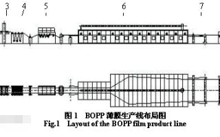 采用CC-Link和其它通讯网络方式实现BOPP...