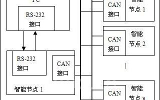 基于MEGA8單片機和CAN總線實現智(zhi)能監控節點在線升級