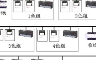 CC-Link现场网络实现印刷机控制系统的设计