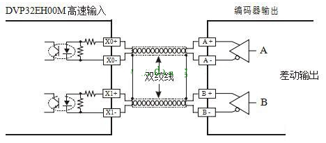 PLC AB相脉冲高速计数设计实例详解