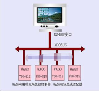 使用WAGO总线和世纪星组态软件实现污水处理监控系统的设计