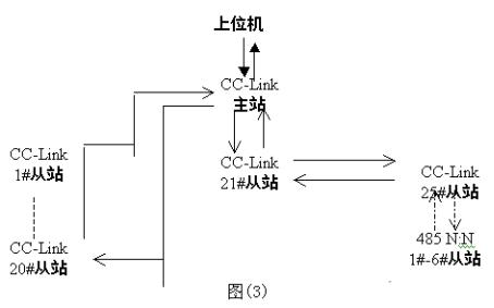 三菱CC-Link网络在设备工艺生产线中的应用