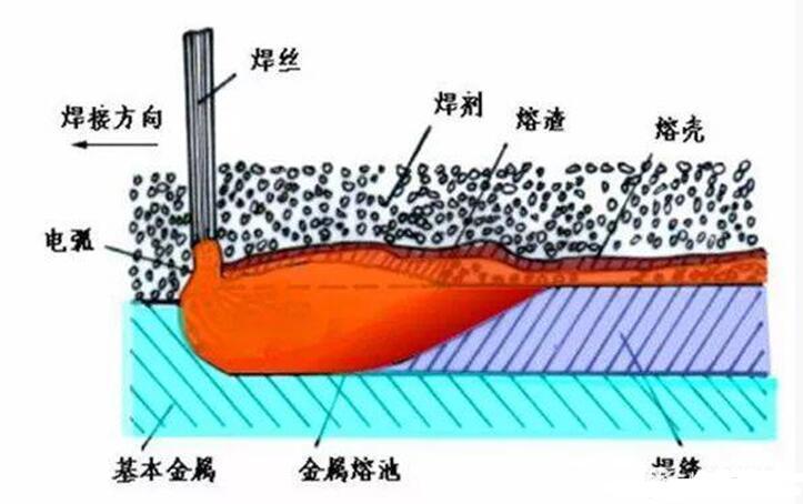 電焊鐵水和焊渣怎么看_電焊鐵水和焊渣的區別