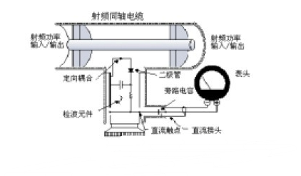 通過式功率(lv)測量法的(de)原理 測量功率(lv)放大器的(de)線性