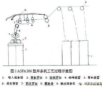 CC-Link网络的特点及实现并条生产系统的结构设计