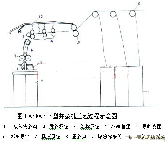 CC-Link網絡的特點及實現(xian)並條生產系統的結構(gou)設計(ji)