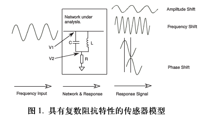 基于单芯片数字波形发生器的频率调节