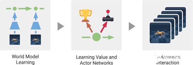 谷歌和DeepMind研究人员合作提出新的强化学习方法Dreamer 可利用世界模型实现高效的行为学习