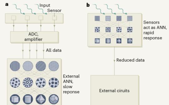 AI芯片新玩法 传感器人工神经网络助力更快完成图...