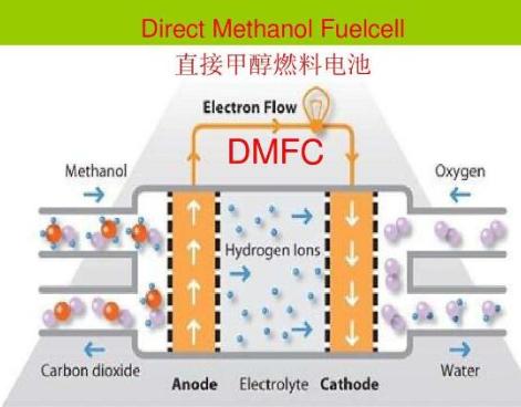 金镍纳米薄膜材料可优化直接甲醇燃料电池的应用性能