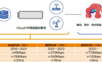 云VR引领千兆业务创新,四川电信开启云VR红色教育和安全教育试点