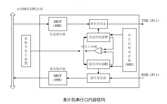 C51串行接口程序设计的教程详细资料说明