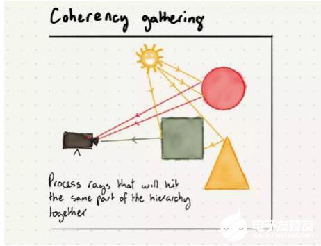 光線追蹤的相干性聚集:硬件光線追蹤的優勢