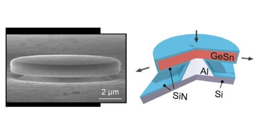 可兼容锗-锡半导体激光器,数据传输的速度将大大提...