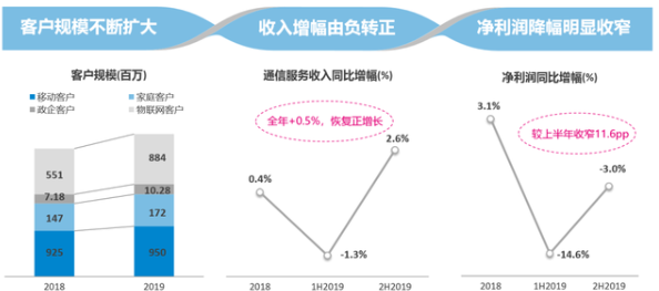 中国移动加大网络设备端投资力度,2020年5G资...