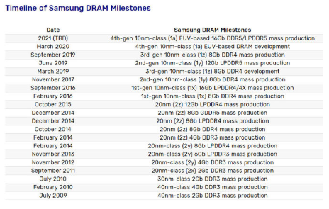 三星计划2021年量产DDR5内存,最高频率可以达到6400 MT/s