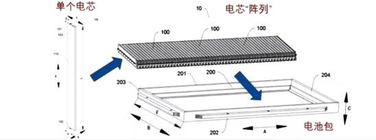 比亚迪刀片电池正式官宣 提升了50%的能量密度