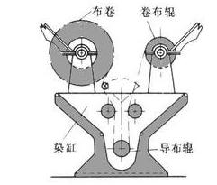 变频器在自动卷染机张力控制系统方案