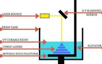 SLA工业级3D打印机的技术优势都有哪些