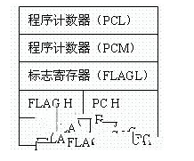 如何把uC/OS-II操作系统移植到M16C62单片机中去