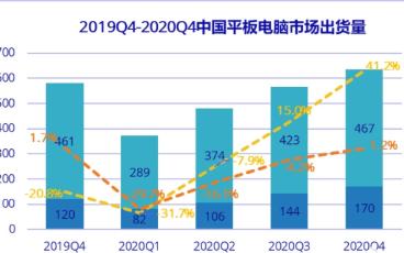 IDC:国内Q1季度平板电脑销量受到疫情影响将下滑30.1%