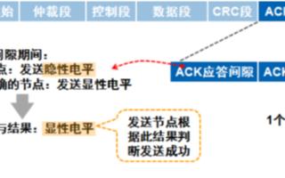 CAN-bus总线信号传输延迟的主要原因及处理方法