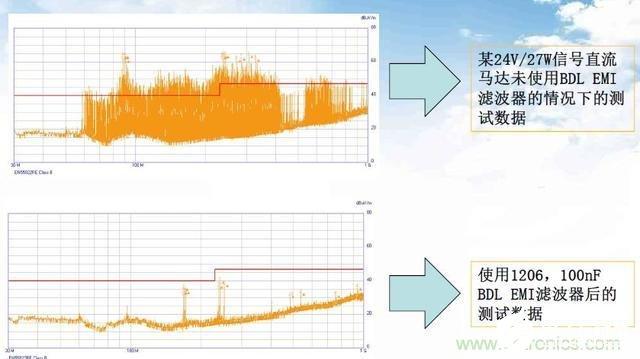 如何降低电机的EMI干扰提高系统的EMC性能