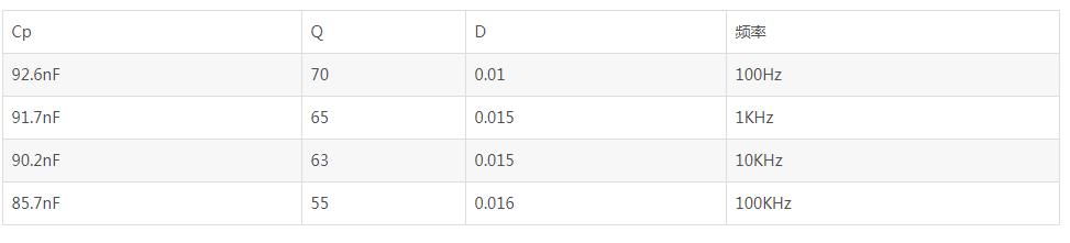 几种常见电容的频率特性