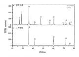 山东天岳高纯碳化硅粉的人工合成方法专利