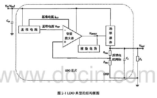 如何才能设计CMOS全集成的LDO线性稳压器
