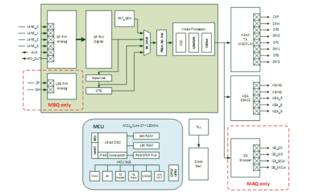 AG6320 DP转HDMI和VGA转换器的数据手册免费下载