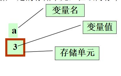 C语言程序设计的复习资料详细说明