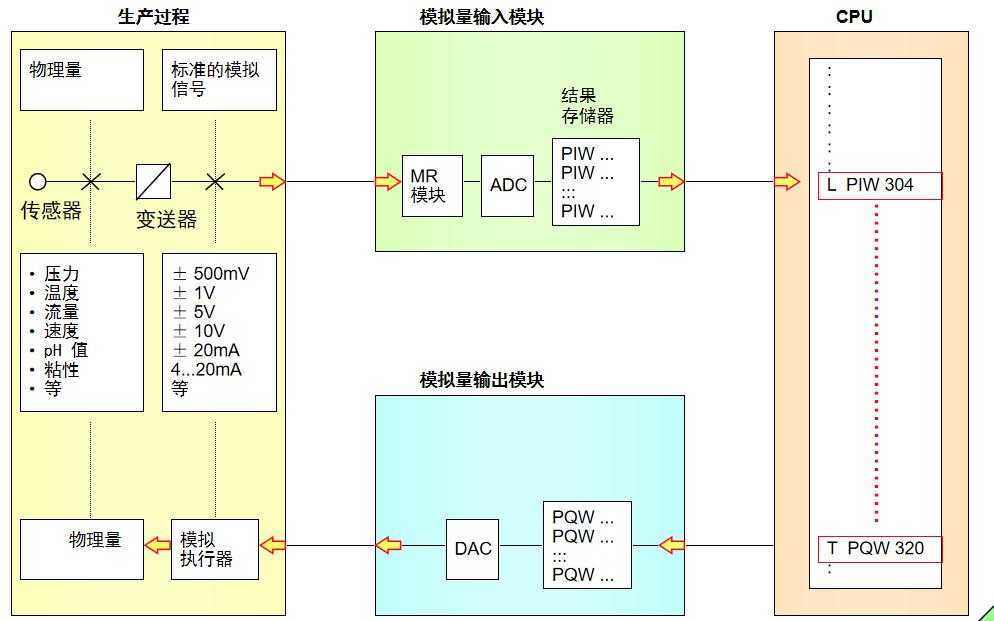 西門子PLC教程之模擬量處理的詳細資料說明