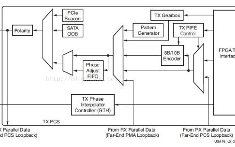 Xilinx-7Series-FPGA高速收發器使(shi)用學習(xi)