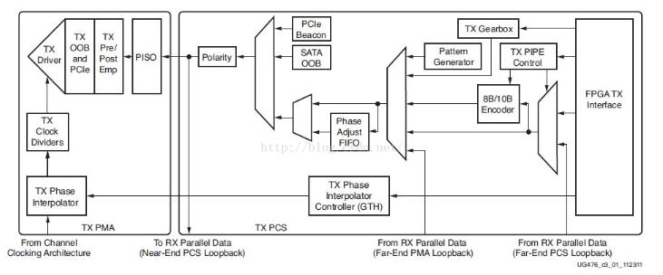 FPGA設計︰PLL 配置後的復位(wei)設計
